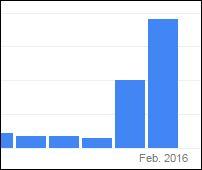 Piperin kaufen - Steigendes Interesse seit Januar 2016 Grafik Quelle: Google