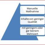 Manuelle Maßnahme –  Inhalte von geringer Qualität mit geringem oder gar keinem Mehrwert